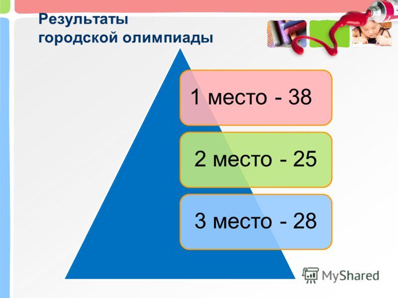 Результаты городской олимпиады 1 место - 382 место - 25 3 место - 28