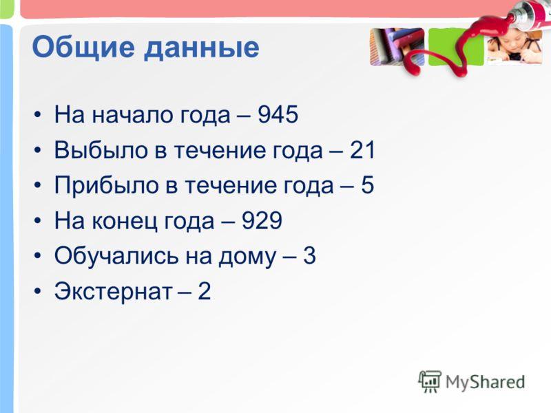 Общие данные На начало года – 945 Выбыло в течение года – 21 Прибыло в течение года – 5 На конец года – 929 Обучались на дому – 3 Экстернат – 2