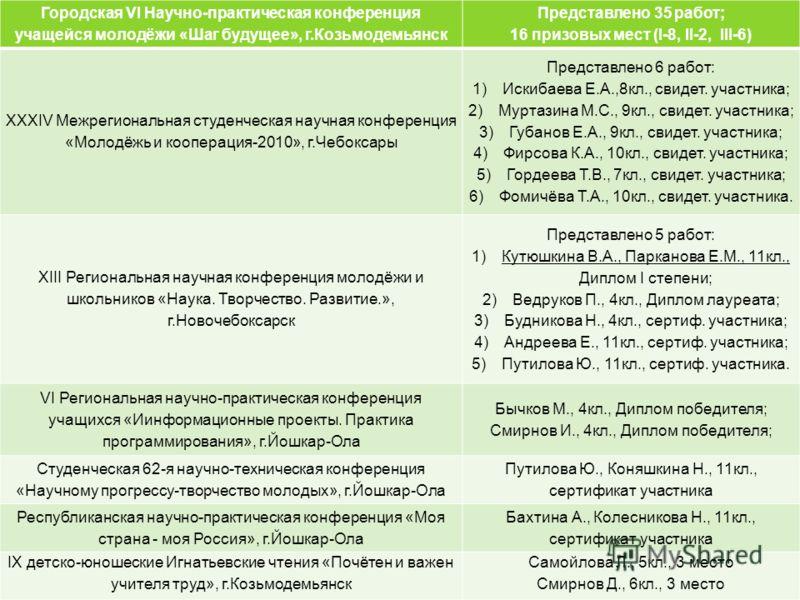 Научно-практические конференции Городская VI Научно-практическая конференция учащейся молодёжи «Шаг будущее», г.Козьмодемьянск Представлено 35 работ; 16 призовых мест (I-8, II-2, III-6) XXXIV Межрегиональная студенческая научная конференция «Молодёжь