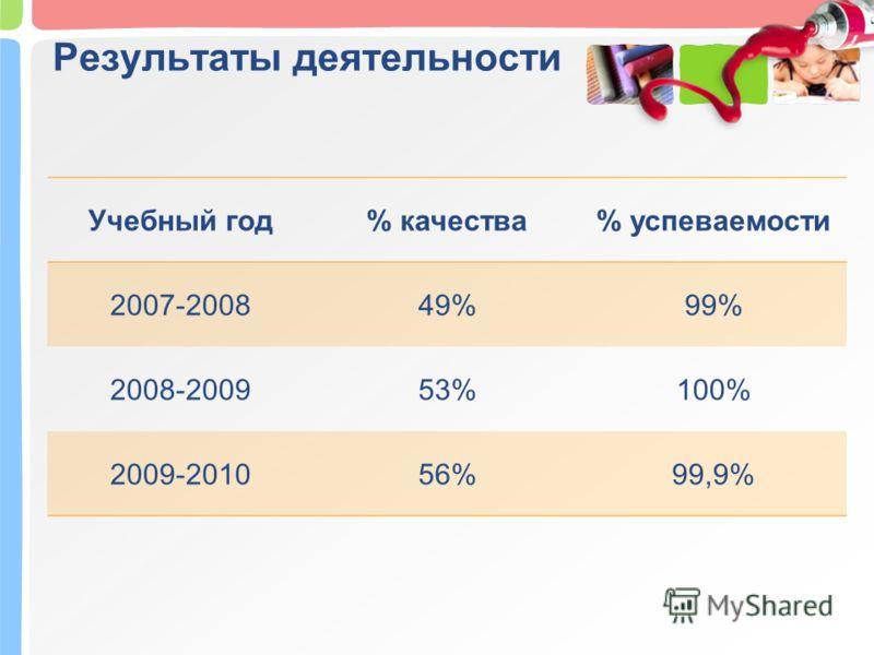 Результаты деятельности Учебный год% качества% успеваемости 2007-200849%99% 2008-200953%100% 2009-201056%99,9%