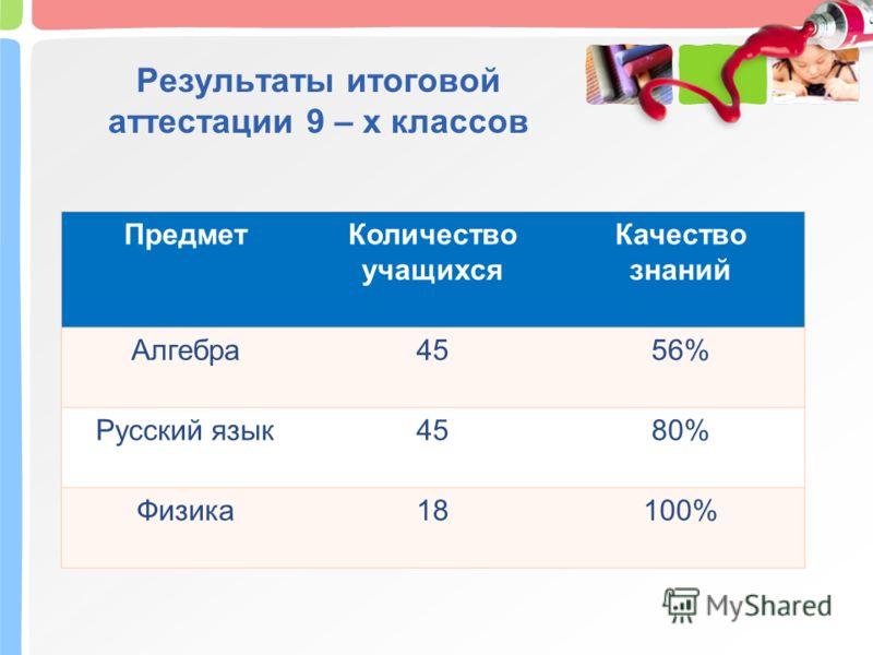 Результаты итоговой аттестации 9 – х классов ПредметКоличество учащихся Качество знаний Алгебра4556% Русский язык4580% Физика18100%
