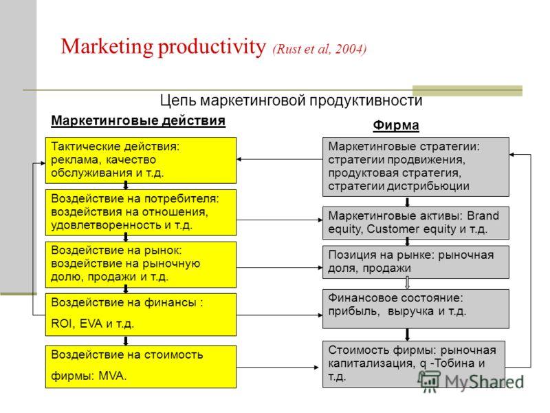 Marketing productivity (Rust et al, 2004) Тактические действия: реклама, качество обслуживания и т.д. Цепь маркетинговой продуктивности Маркетинговые действия Фирма Маркетинговые стратегии: стратегии продвижения, продуктовая стратегия, стратегии дист