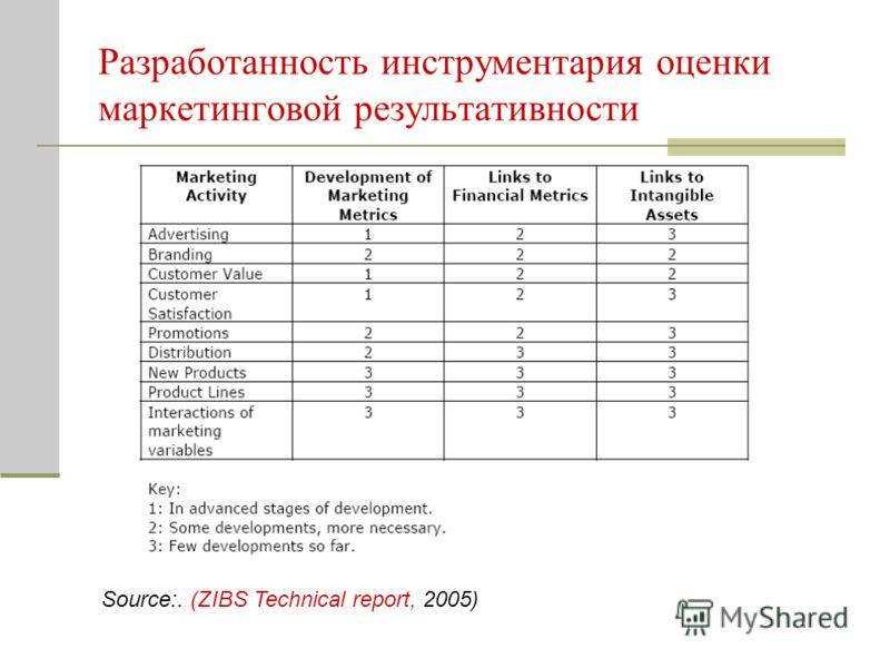 Разработанность инструментария оценки маркетинговой результативности Source:. (ZIBS Technical report, 2005)
