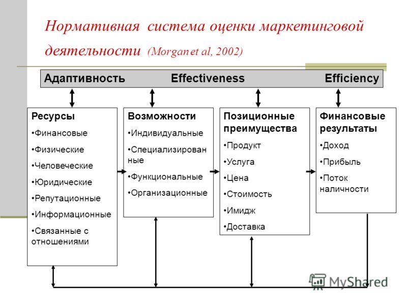 Нормативная система оценки маркетинговой деятельности (Morgan et al, 2002) Адаптивность Effectiveness Efficiency Ресурсы Финансовые Физические Человеческие Юридические Репутационные Информационные Связанные с отношениями Возможности Индивидуальные Сп