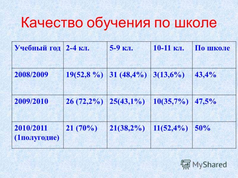 Качество обучения по школе Учебный год2-4 кл.5-9 кл.10-11 кл.По школе 2008/200919(52,8 %)31 (48,4%)3(13,6%)43,4% 2009/201026 (72,2%)25(43,1%)10(35,7%)47,5% 2010/2011 (1полугодие) 21 (70%)21(38,2%)11(52,4%)50%