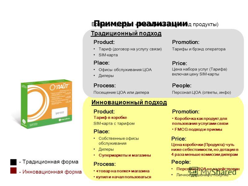 Примеры реализации Бренд и продукт «Мегафон» (пре-пейд продукты) - Традиционная форма - Инновационная форма Product: Тариф (договор на услугу связи) SIM-карта Price: Цена набора услуг (Тарифа) включая цену SIM-карты Рlace: Офисы обслуживания ЦОА Диле