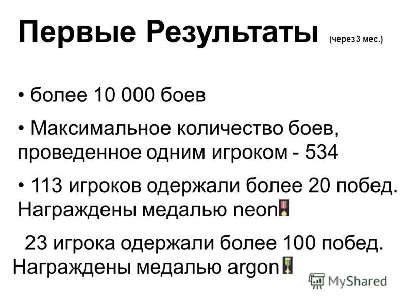 Первые Результаты (через 3 мес.) более 10 000 боев 113 игроков одержали более 20 побед. Награждены медалью neon 23 игрока одержали более 100 побед. Награждены медалью argon Максимальное количество боев, проведенное одним игроком - 534
