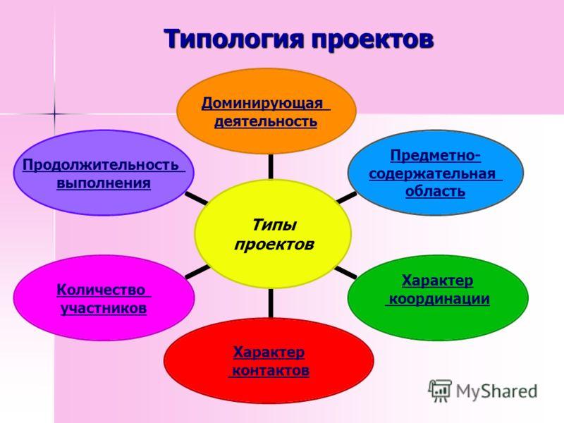 Типология проектов Типы проектов Доминирующая деятельность Предметно- содержательная область Характер координации Характер контактов Количество участников Продолжительность выполнения