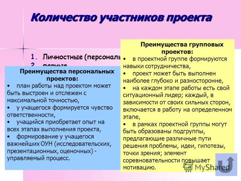 Количество участников проекта 1. 1.Личностные (персональные, индивидуальные) 2. 2.парные 3. 3.групповые Преимущества персональных проектов: план работы над проектом может быть выстроен и отслежен с максимальной точностью, у учащегося формируется чувс