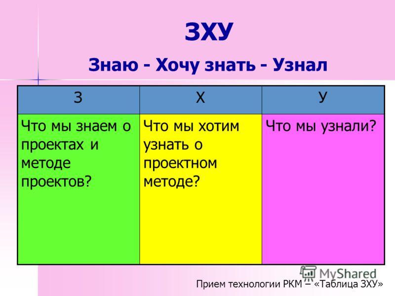 ЗХУ Что мы узнали?Что мы хотим узнать о проектном методе? Что мы знаем о проектах и методе проектов? УХЗ Прием технологии РКМ – «Таблица ЗХУ» Знаю - Хочу знать - Узнал