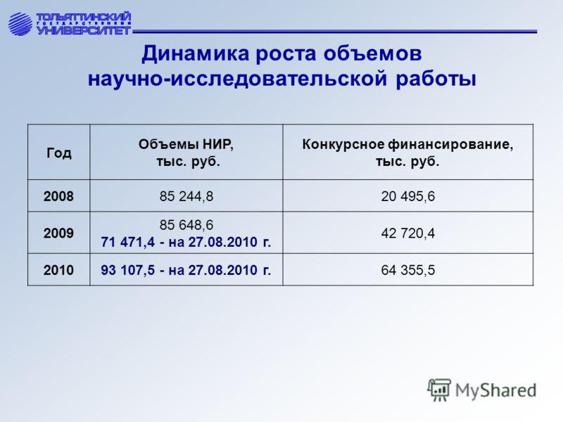 Динамика роста объемов научно-исследовательской работы Год Объемы НИР, тыс. руб. Конкурсное финансирование, тыс. руб. 200885 244,820 495,6 2009 85 648,6 71 471,4 - на 27.08.2010 г. 42 720,4 201093 107,5 - на 27.08.2010 г.64 355,5