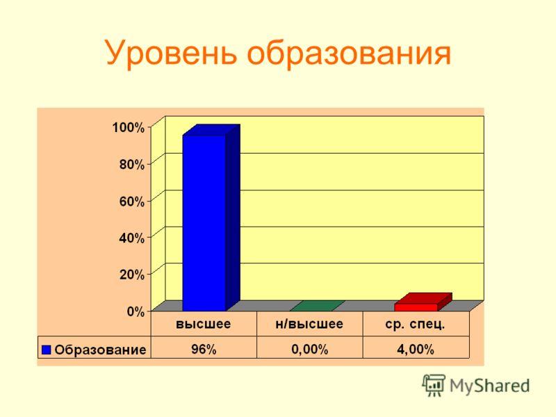 Уровень образования