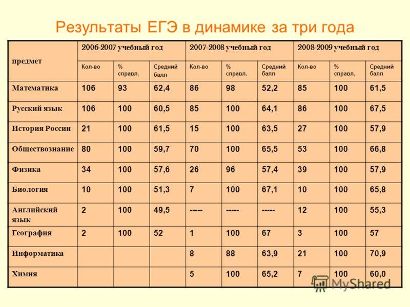 Результаты ЕГЭ в динамике за три года предмет 2006-2007 учебный год 2007-2008 учебный год 2008-2009 учебный год Кол-во% справл. Средний балл Кол-во% справл. Средний балл Кол-во% справл. Средний балл Математика1069362,4869852,28510061,5 Русский язык 1