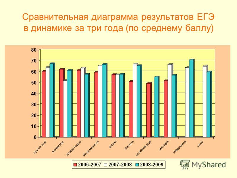 Сравнительная диаграмма результатов ЕГЭ в динамике за три года (по среднему баллу)
