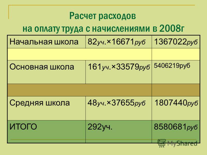 Расчет расходов на оплату труда с начислениями в 2008г Начальная школа82 уч.×16671 руб 1367022 руб Основная школа161 уч.×33579 руб 5406219руб Средняя школа48 уч.×37655 руб 1807440 руб ИТОГО292уч.8580681 руб