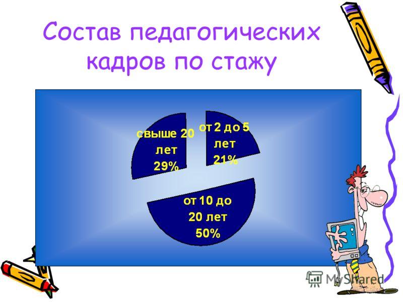Состав педагогических кадров по стажу