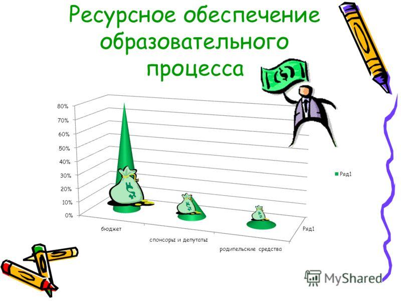 Ресурсное обеспечение образовательного процесса