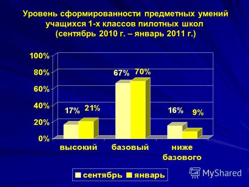 Уровень сформированности предметных умений учащихся 1-х классов пилотных школ (сентябрь 2010 г. – январь 2011 г.) Уровень сформированности предметных умений учащихся 1-х классов пилотных школ (сентябрь 2010 г. – январь 2011 г.)
