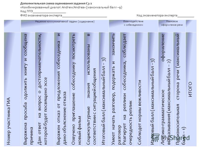 Решение коммуникативной задачи (содержание)Взаимодействие с собеседником Языковое оформление речи Номер участника ГИА Выражена просьба одолжить книгу и сообщена причина Дан ответ на вопрос о достопримечательности, которой будет посвящено эссе Выражен