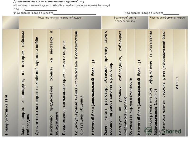 Решение коммуникативной задачиВзаимодействие с собеседником Языковое оформление речи Номер участника ГИА Задан вопрос о концерте, на котором побывал собеседник Даны ответы на вопросы о любимой музыке и хобби Высказано предложение сходить на выставку