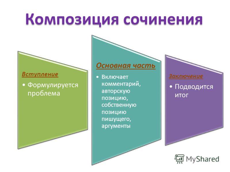 Композиция сочинения Вступление Формулируется проблема Основная часть Включает комментарий, авторскую позицию, собственную позицию пишущего, аргументы Заключение Подводится итог