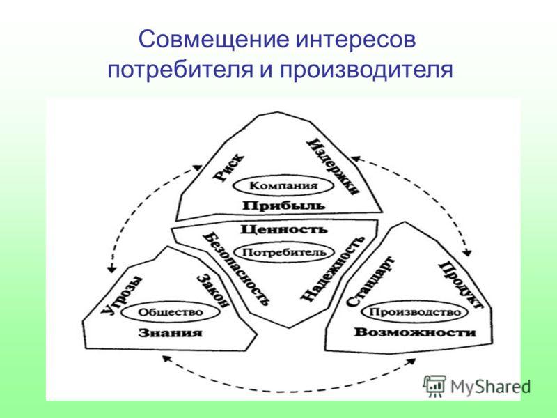 Совмещение интересов потребителя и производителя