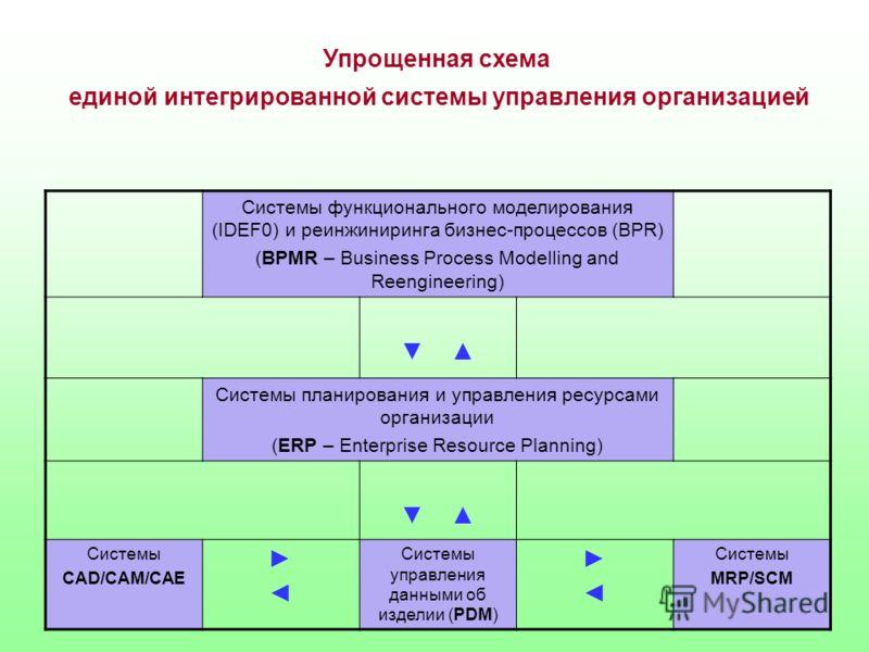 Системы функционального моделирования (IDEF0) и реинжиниринга бизнес-процессов (BPR) (BPMR – Business Process Modelling and Reengineering) Системы планирования и управления ресурсами организации (ERP – Enterprise Resource Planning) Системы CAD/CAM/CA