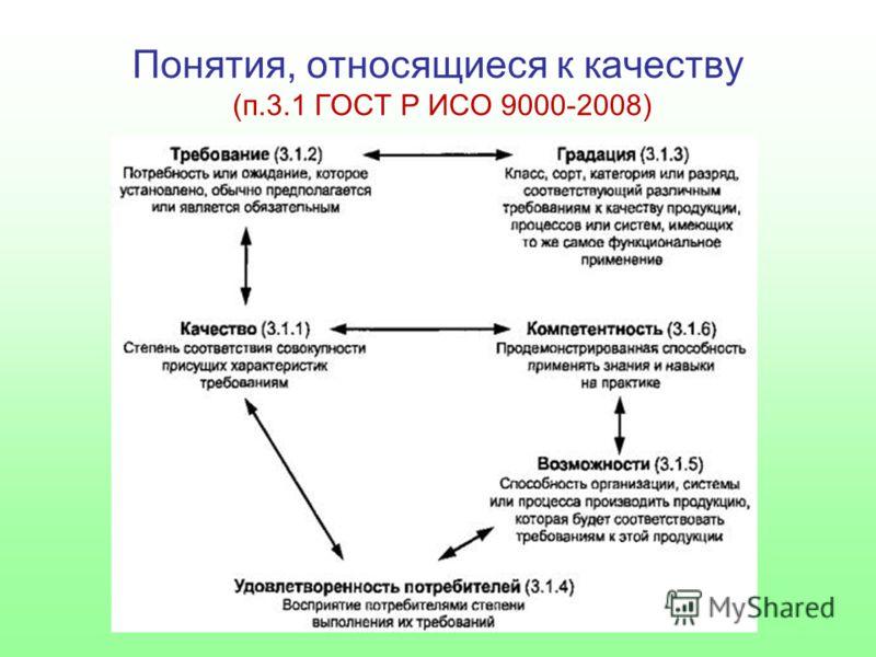 Понятия, относящиеся к качеству (п.3.1 ГОСТ Р ИСО 9000-2008)