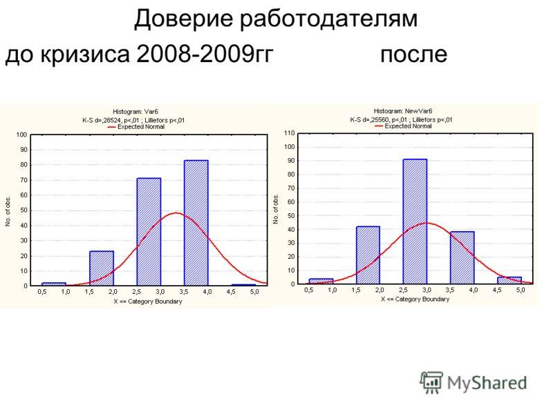 Доверие государству до кризиса 2008-2009гг после