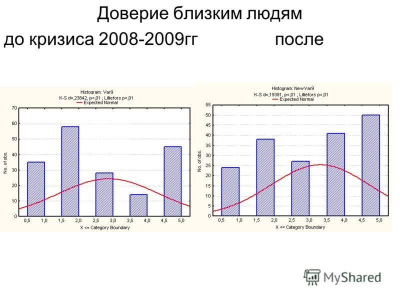 Доверие работодателям до кризиса 2008-2009гг после
