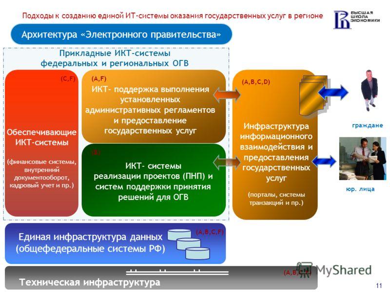 Архитектура «Электронного правительства» Единая инфраструктура данных (общефедеральные системы РФ) ИКТ- системы реализации проектов (ПНП) и систем поддержки принятия решений для ОГВ ИКТ- поддержка выполнения установленных административных регламентов