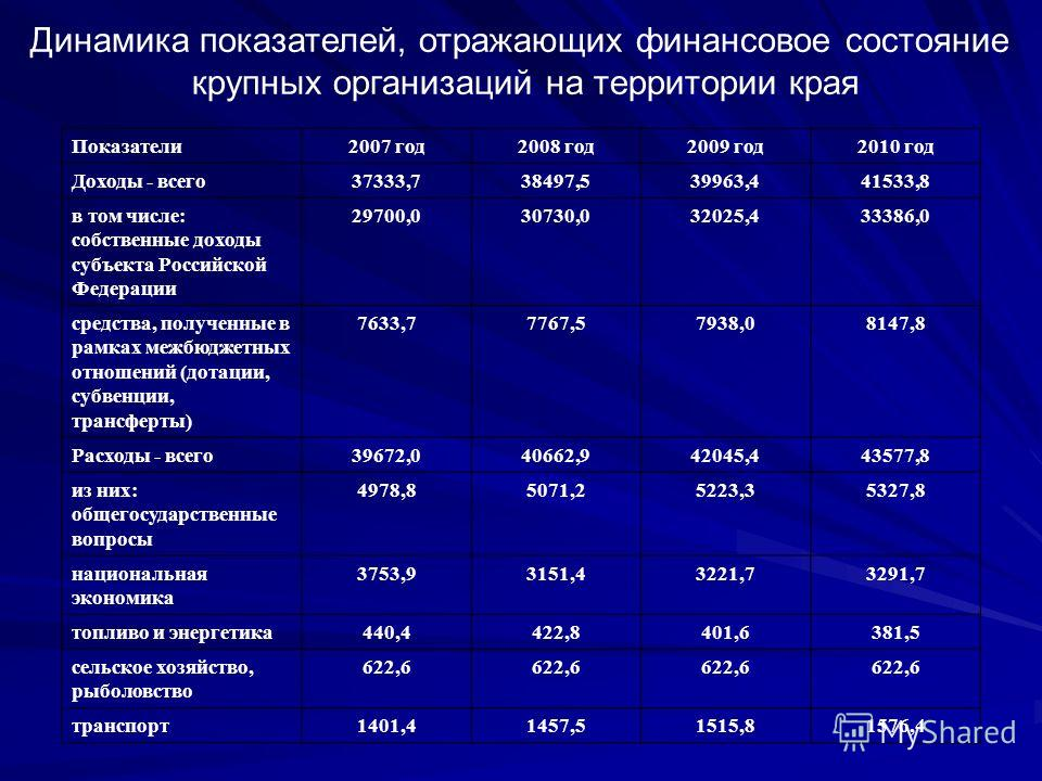 Показатели2007 год2008 год2009 год2010 год Доходы - всего37333,738497,539963,441533,8 в том числе: собственные доходы субъекта Российской Федерации 29700,030730,032025,433386,0 средства, полученные в рамках межбюджетных отношений (дотации, субвенции,