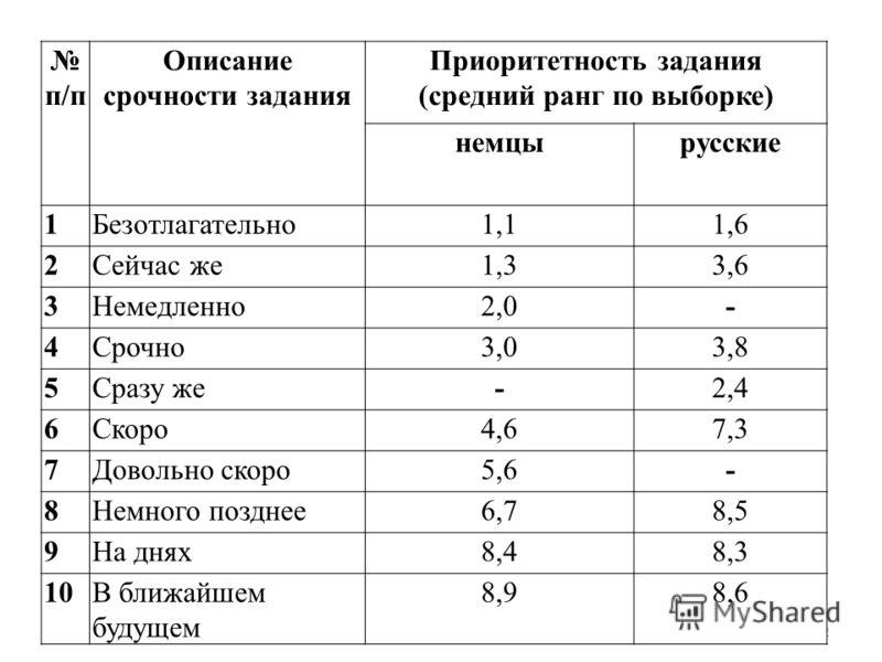 12 п/п Описание срочности задания Приоритетность задания (средний ранг по выборке) немцырусские 1Безотлагательно1,11,6 2Сейчас же1,33,6 3Немедленно2,0- 4Срочно3,03,8 5Сразу же-2,4 6Скоро4,67,3 7Довольно скоро5,6- 8Немного позднее6,78,5 9На днях8,48,3