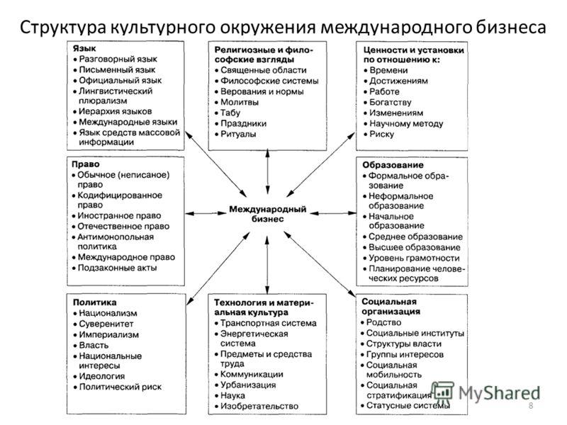 Структура культурного окружения международного бизнеса 8