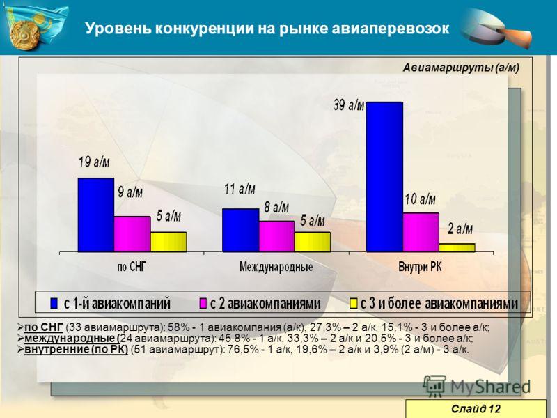 Уровень конкуренции на рынке авиаперевозок по СНГ (33 авиамаршрута): 58% - 1 авиакомпания (а/к), 27,3% – 2 а/к, 15,1% - 3 и более а/к; международные (24 авиамаршрута): 45,8% - 1 а/к, 33,3% – 2 а/к и 20,5% - 3 и более а/к; внутренние (по РК) (51 авиам