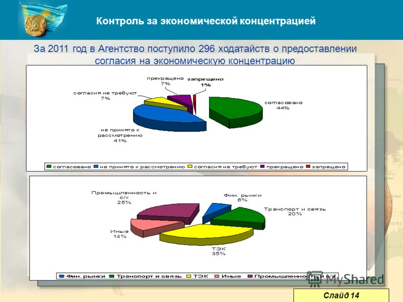 16 Контроль за экономической концентрацией За 2011 год в Агентство поступило 296 ходатайств о предоставлении согласия на экономическую концентрацию Слайд 14