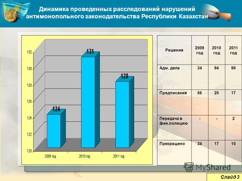 5 Динамика проведенных расследований нарушений антимонопольного законодательства Республики Казахстан Решения 2009 год 2010 год 2011 год Адм. дела349499 Предписания562017 Передача в фин.полицию --2 Прекращено341710 Слайд 3