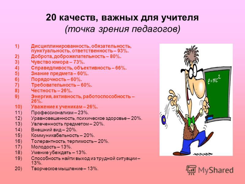 20 качеств, важных для учителя (точка зрения педагогов) 1)Дисциплинированность, обязательность, пунктуальность, ответственность – 93%. 2)Доброта, доброжелательность – 80%. 3)Чувство юмора – 73%. 4)Справедливость, объективность – 66%. 5)Знание предмет