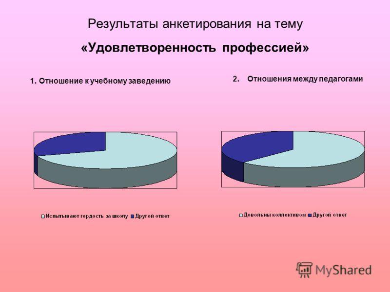 Результаты анкетирования на тему «Удовлетворенность профессией» 1. Отношение к учебному заведению 2.Отношения между педагогами