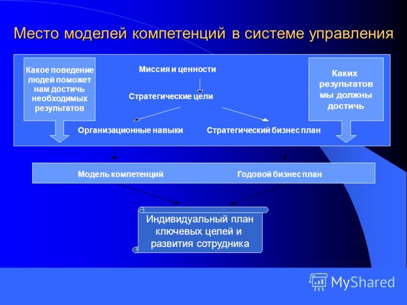 Место моделей компетенций в системе управления Модель компетенцийГодовой бизнес план Организационные навыкиСтратегический бизнес план Стратегические цели Миссия и ценности Какое поведение людей поможет нам достичь необходимых результатов Каких резуль