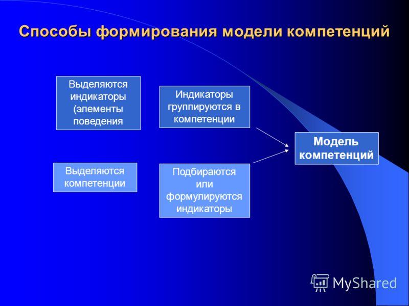 Выделяются индикаторы (элементы поведения Индикаторы группируются в компетенции Выделяются компетенции Подбираются или формулируются индикаторы Модель компетенций Способы формирования модели компетенций