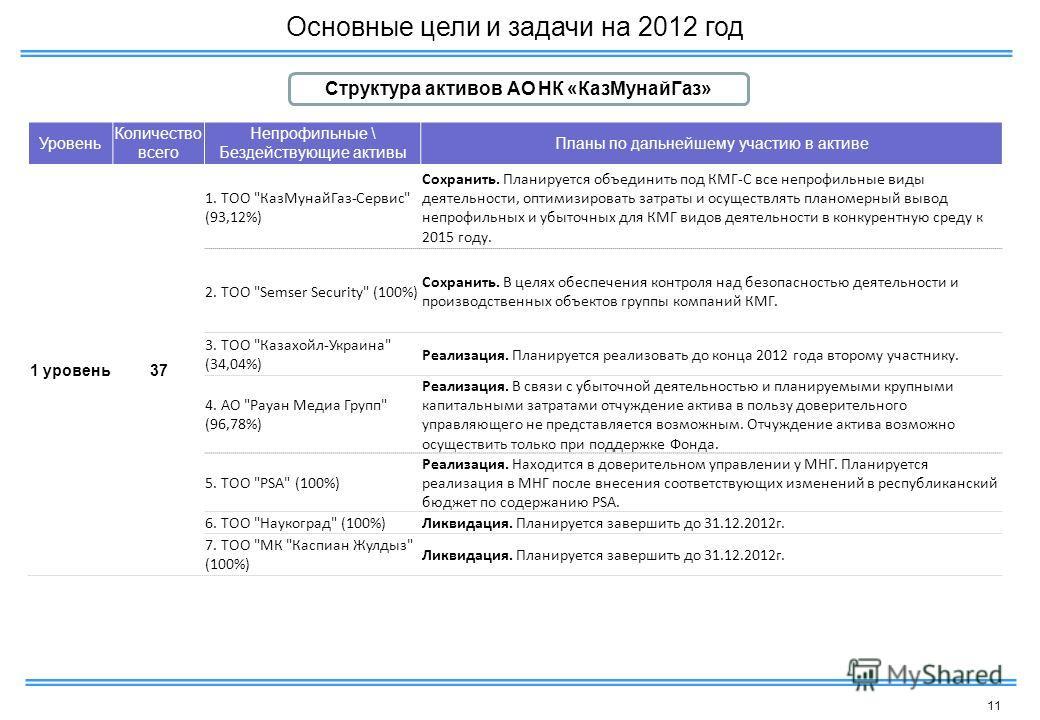 11 Уровень Количество всего Непрофильные \ Бездействующие активы Планы по дальнейшему участию в активе 1 уровень37 1. ТОО