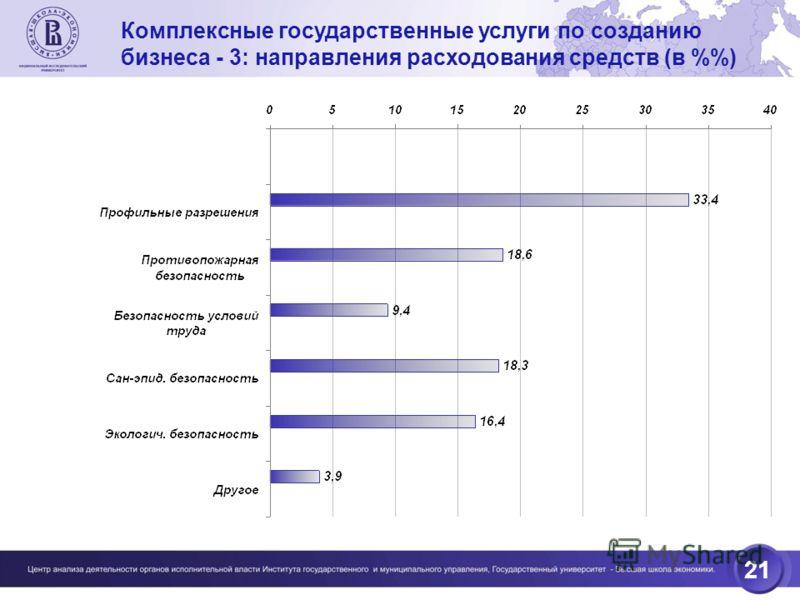 21 Комплексные государственные услуги по созданию бизнеса - 3: направления расходования средств (в %)