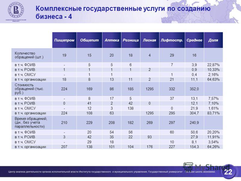 22 ПищепромОбщепитАптекаРозницаЛеснаяЛифтостр.СреднееДоля Количество обращений (шт.) 1915201842916 в т.ч. ФОИВ -55673,922,87% в т.ч. РОИВ 111120,910,33% в т.ч. ОМСУ -1110,42,16% в т.ч. организации 188131122111,164,63% Стоимость обращений (тыс. руб.)