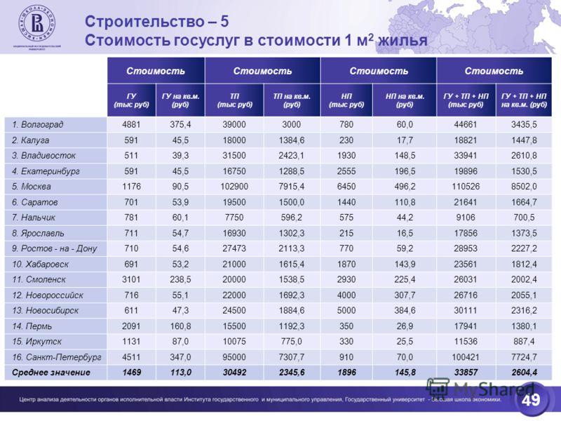 49 Строительство – 5 Стоимость гоcуслуг в стоимости 1 м 2 жилья Стоимость ГУ (тыс руб) ГУ на кв.м. (руб) ТП (тыс руб) ТП на кв.м. (руб) НП (тыс руб) НП на кв.м. (руб) ГУ + ТП + НП (тыс руб) ГУ + ТП + НП на кв.м. (руб) 1. Волгоград4881375,439000300078