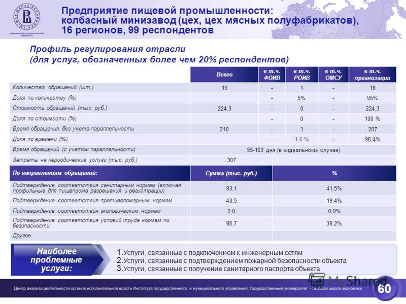 60 Предприятие пищевой промышленности: колбасный минизавод (цех, цех мясных полуфабрикатов), 16 регионов, 99 респондентов Профиль регулирования отрасли (для услуг, обозначенных более чем 20% респондентов) Всего в т.ч. ФОИВ в т.ч. РОИВ в т.ч. ОМСУ в т
