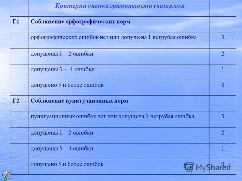 Критерии оценки грамотности учащегося Г1Соблюдение орфографических норм орфографических ошибок нет или допущена 1 негрубая ошибка3 допущены 1 – 2 ошибки2 допущены 3 – 4 ошибки1 допущено 5 и более ошибок0 Г2Соблюдение пунктуационных норм пунктуационны