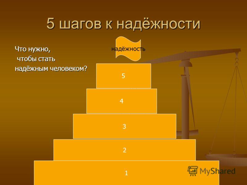 5 шагов к надёжности Что нужно, чтобы стать чтобы стать надёжным человеком? 1 2 3 4 5 надёжность