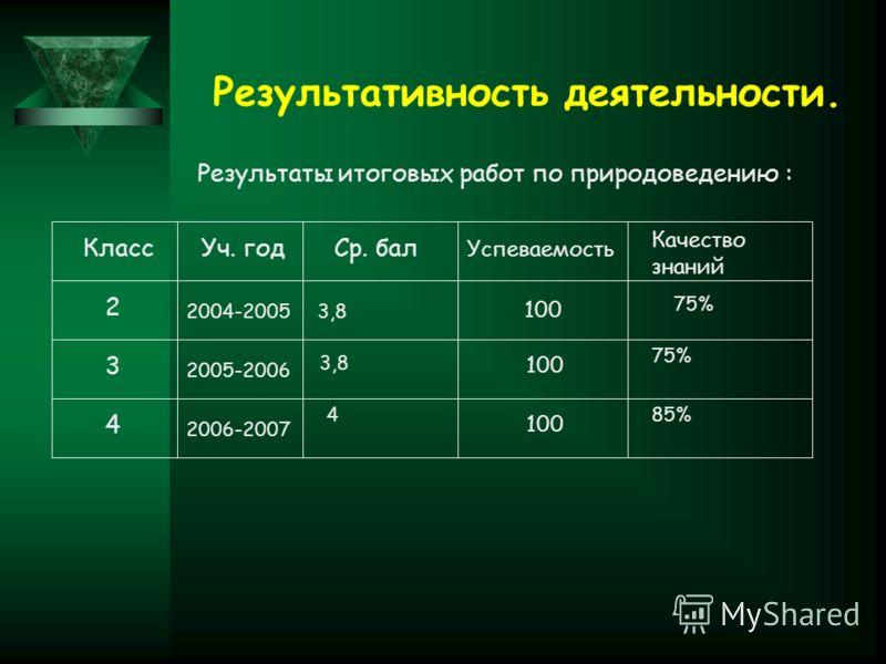 Результативность деятельности. Результаты итоговых работ по природоведению : КлассУч. годСр. бал Успеваемость Качество знаний 2 3 4 2004-2005 2005-2006 2006-2007 100 3,8 4 75% 85%