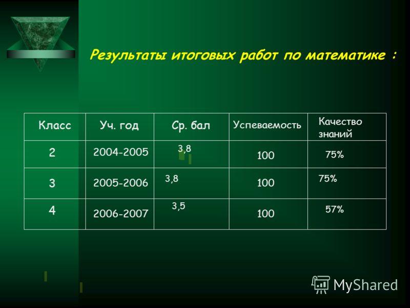 КлассУч. годСр. бал Успеваемость Качество знаний 2004-2005 2005-2006 2006-2007 100 Результаты итоговых работ по математике : 2 3 4 3,8 3,5 57% 75%